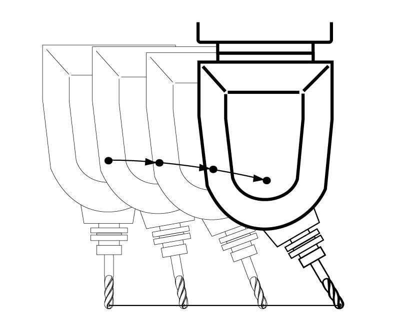 Ist RTCP aktiv, bei Programmierung der Gegenbewegung der Werkzeugmitte, mit der simultanen Rotation des Kopfes, führt die Steuerung Bewegung aus