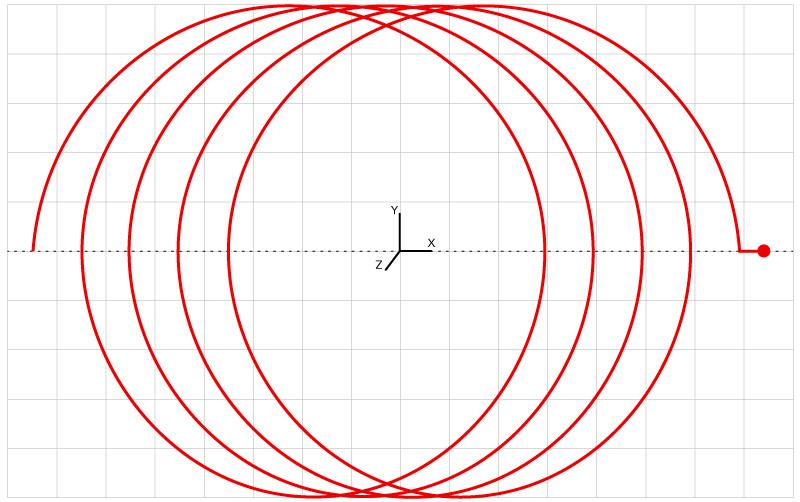 Cycle d'usinage spécifique dans lequel un mouvement circulaire est combiné avec un mouvement linéaire vers l'avant