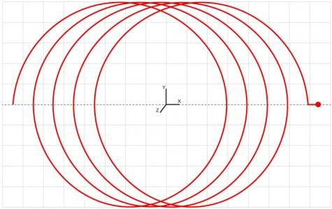 Ciclo específico para usinagem segundo um movimento circular combinado com um avanço linear